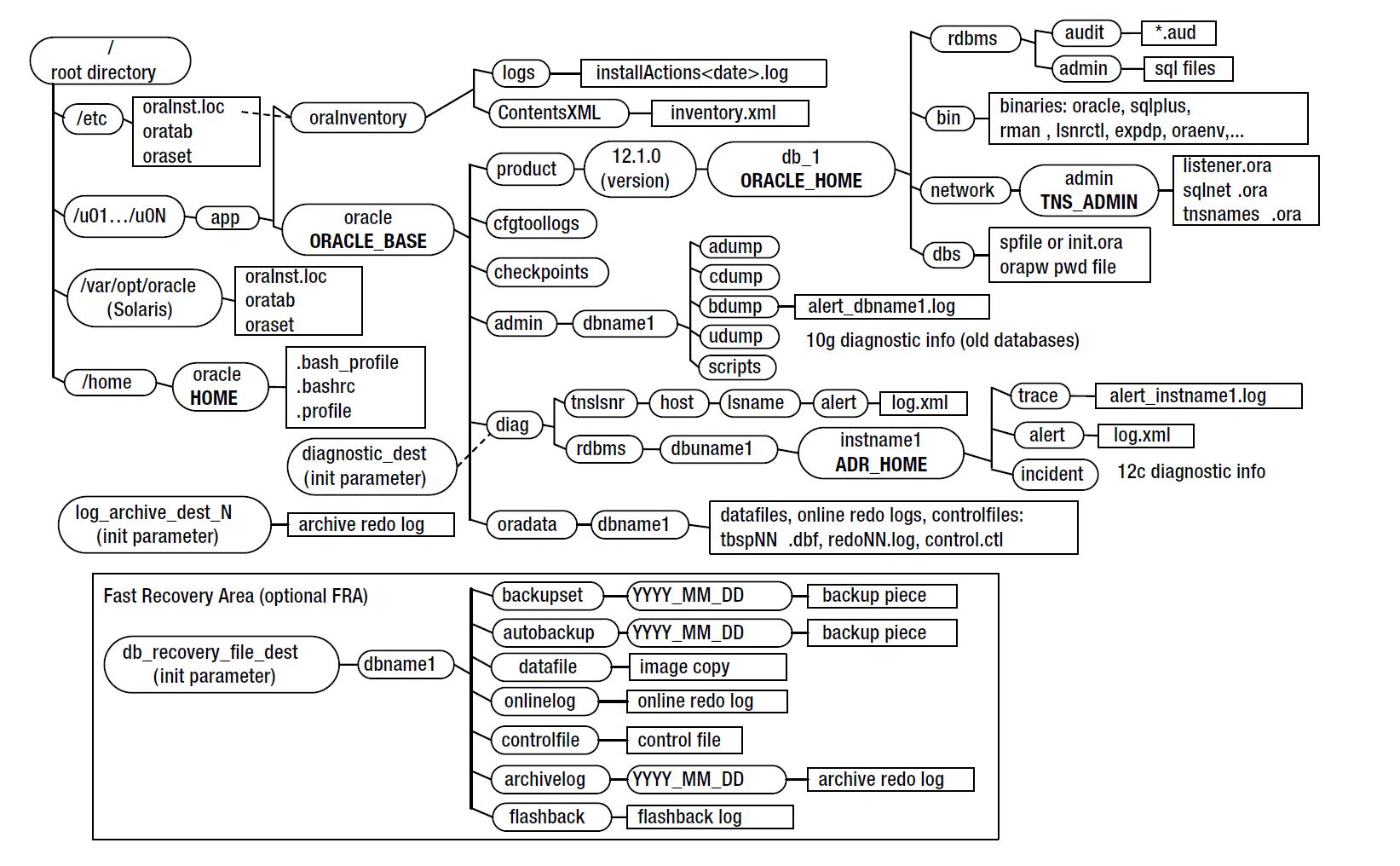 Entendendo o ofa do oracle 12c optimal flexible architecture mr dba ofa 12c ccuart Image collections