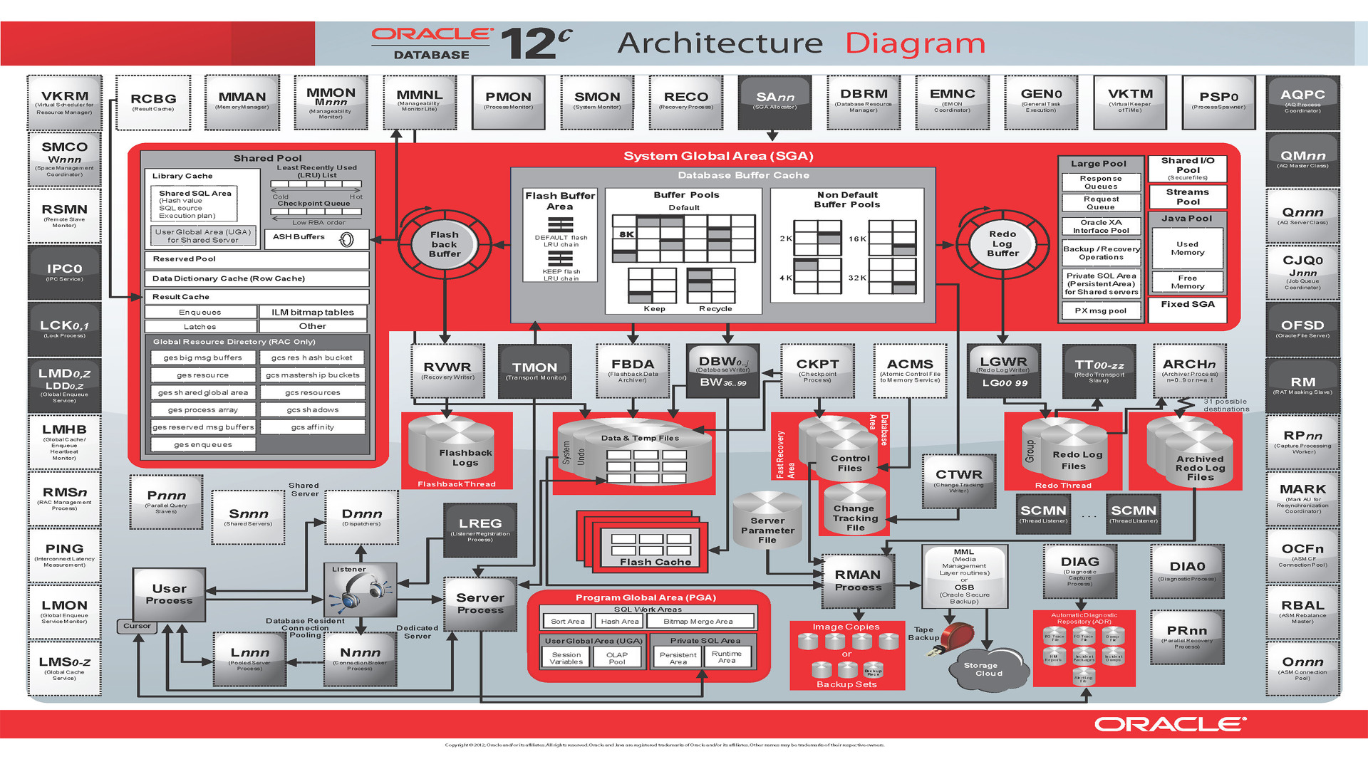 Arquitetura oracle diagrama mr dba for Architecture oracle